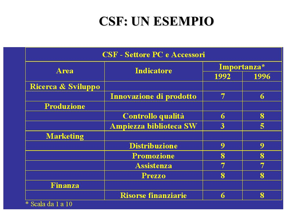 CSF: UN ESEMPIO