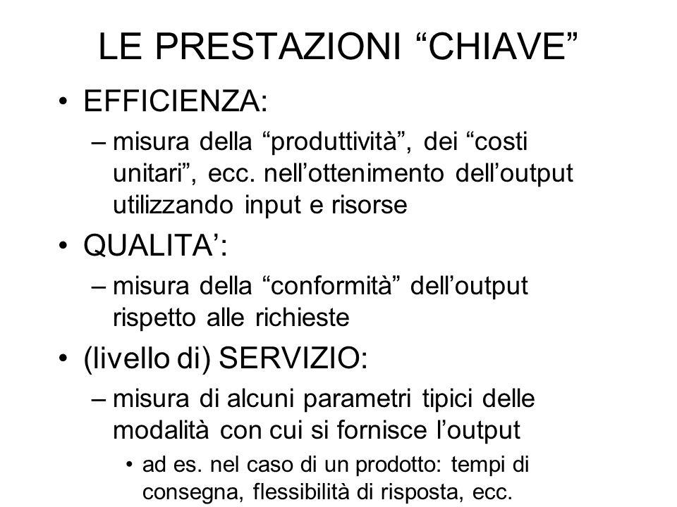 LE PRESTAZIONI CHIAVE EFFICIENZA: –misura della produttività, dei costi unitari, ecc. nellottenimento delloutput utilizzando input e risorse QUALITA: