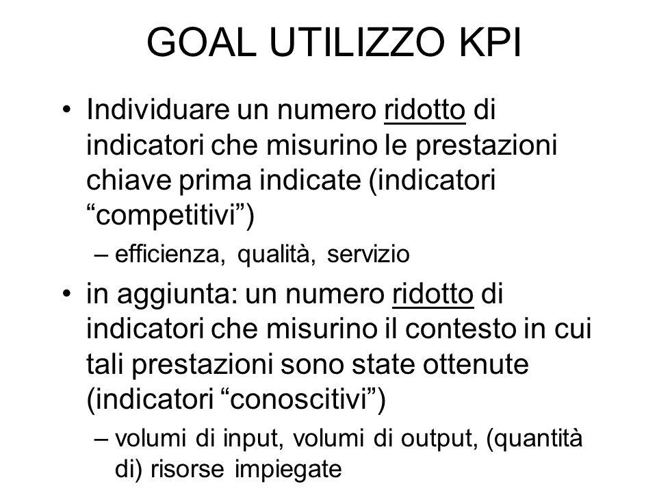 GOAL UTILIZZO KPI Individuare un numero ridotto di indicatori che misurino le prestazioni chiave prima indicate (indicatori competitivi) –efficienza,
