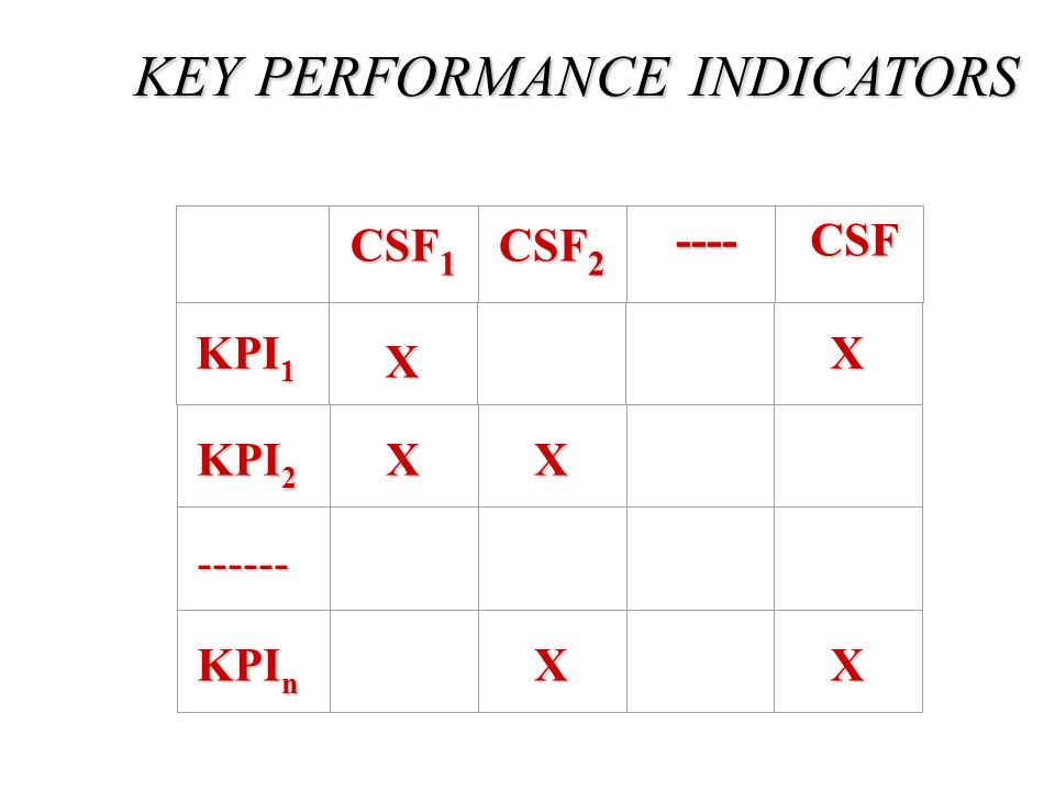 CSF 1 CSF 2 ---- CSF KPI 1 X X KPI 2 XX ------ KPI n X X KEY PERFORMANCE INDICATORS