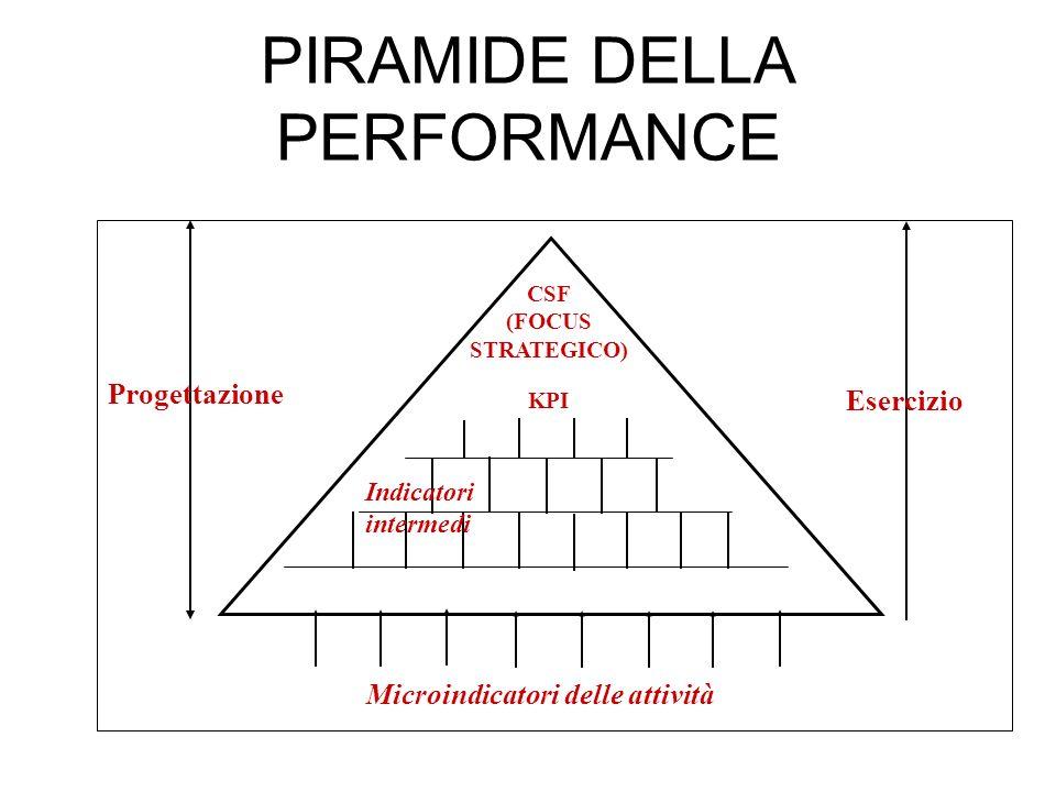 PIRAMIDE DELLA PERFORMANCE Progettazione Esercizio Microindicatori delle attività CSF (FOCUS STRATEGICO) KPI Indicatori intermedi