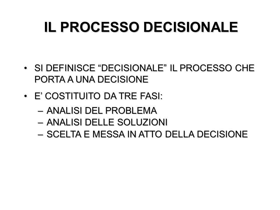 SI DEFINISCE DECISIONALE IL PROCESSO CHE PORTA A UNA DECISIONESI DEFINISCE DECISIONALE IL PROCESSO CHE PORTA A UNA DECISIONE E COSTITUITO DA TRE FASI: