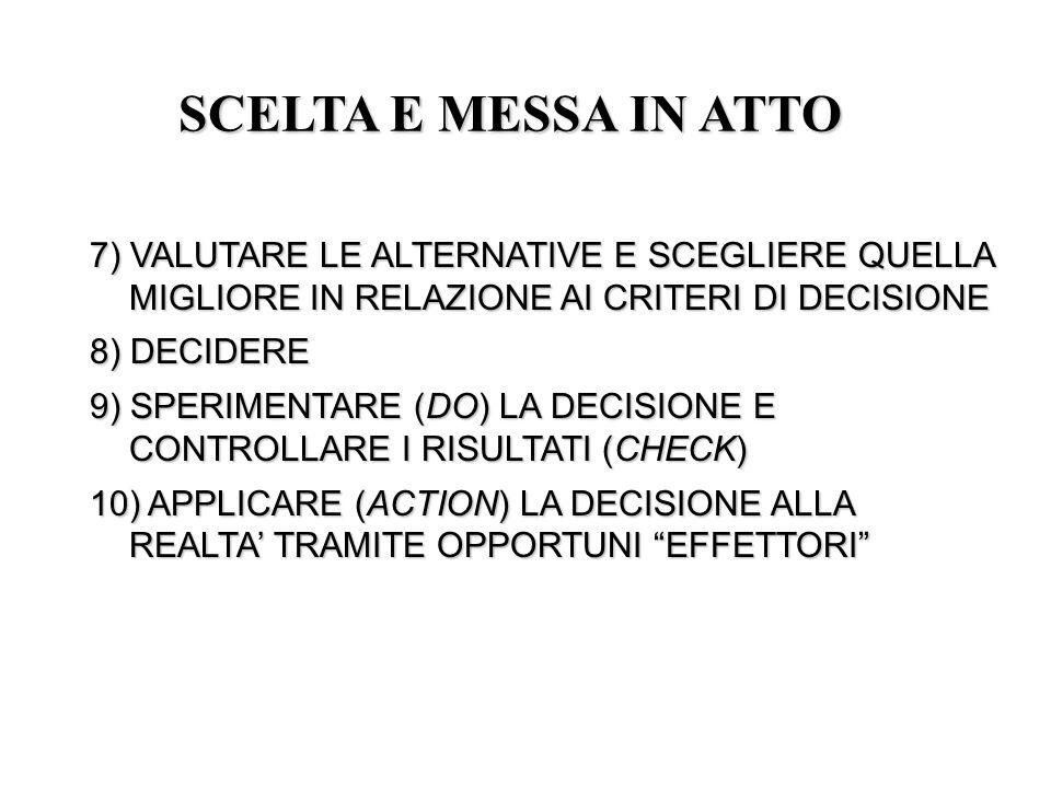 7) VALUTARE LE ALTERNATIVE E SCEGLIERE QUELLA MIGLIORE IN RELAZIONE AI CRITERI DI DECISIONE 8) DECIDERE 9) SPERIMENTARE (DO) LA DECISIONE E CONTROLLAR