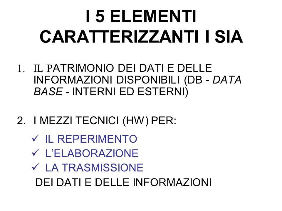 I 5 ELEMENTI CARATTERIZZANTI I SIA 1.IL P ATRIMONIO DEI DATI E DELLE INFORMAZIONI DISPONIBILI (DB - DATA BASE - INTERNI ED ESTERNI) 2.I MEZZI TECNICI