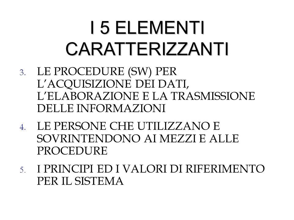 I 5 ELEMENTI CARATTERIZZANTI 3. LE PROCEDURE (SW) PER LACQUISIZIONE DEI DATI, LELABORAZIONE E LA TRASMISSIONE DELLE INFORMAZIONI 4. LE PERSONE CHE UTI