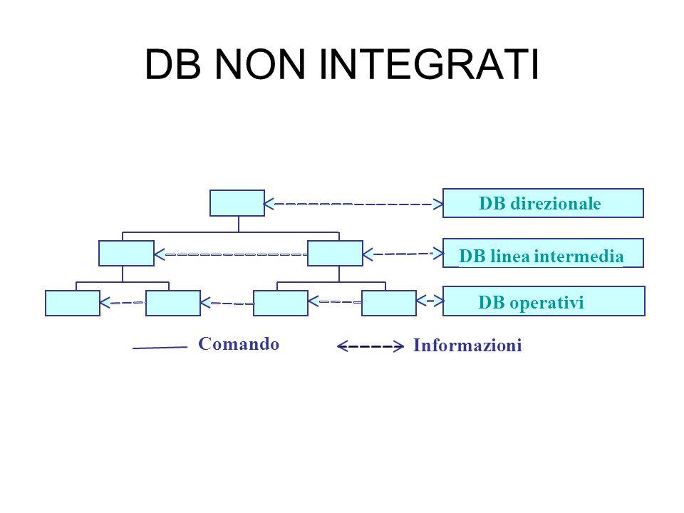 DB NON INTEGRATI Comando Informazioni DB direzionale DB linea intermedia DB operativi