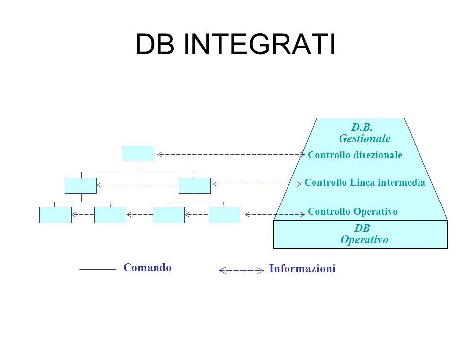 DB INTEGRATI Comando Informazioni DB Operativo D.B. Gestionale Controllo direzionale Controllo Linea intermedia Controllo Operativo