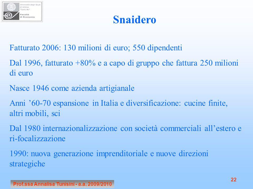 Prof.ssa Annalisa Tunisini - a.a. 2009/2010 22 Snaidero Fatturato 2006: 130 milioni di euro; 550 dipendenti Dal 1996, fatturato +80% e a capo di grupp