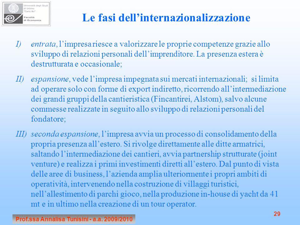Prof.ssa Annalisa Tunisini - a.a. 2009/2010 29 Le fasi dellinternazionalizzazione I)entrata, limpresa riesce a valorizzare le proprie competenze grazi