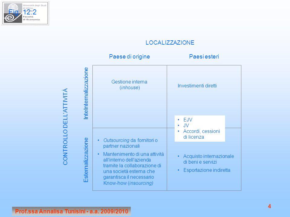 Prof.ssa Annalisa Tunisini - a.a. 2009/2010 4 LOCALIZZAZIONE CONTROLLO DELLATTIVITÀ InteInternalizzazione Esternalizzazione Paese di originePaesi este