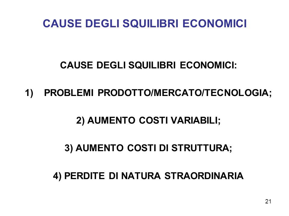 21 CAUSE DEGLI SQUILIBRI ECONOMICI CAUSE DEGLI SQUILIBRI ECONOMICI: 1)PROBLEMI PRODOTTO/MERCATO/TECNOLOGIA; 2) AUMENTO COSTI VARIABILI; 3) AUMENTO COS