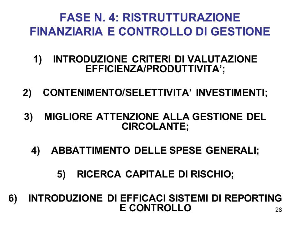 28 FASE N. 4: RISTRUTTURAZIONE FINANZIARIA E CONTROLLO DI GESTIONE 1)INTRODUZIONE CRITERI DI VALUTAZIONE EFFICIENZA/PRODUTTIVITA; 2)CONTENIMENTO/SELET