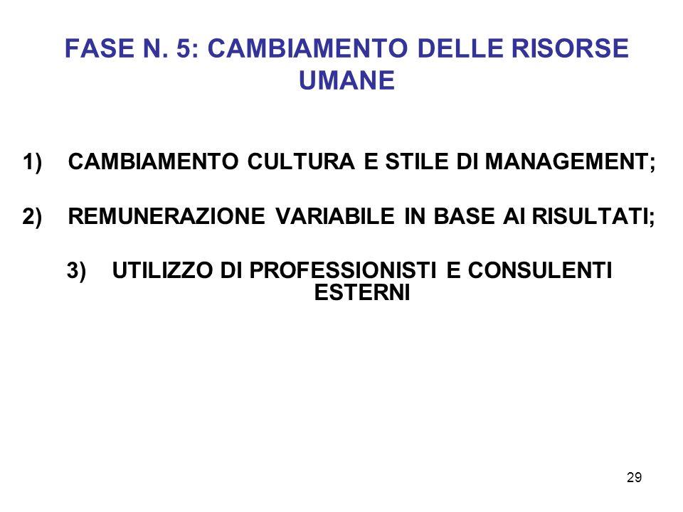 29 FASE N. 5: CAMBIAMENTO DELLE RISORSE UMANE 1)CAMBIAMENTO CULTURA E STILE DI MANAGEMENT; 2)REMUNERAZIONE VARIABILE IN BASE AI RISULTATI; 3)UTILIZZO