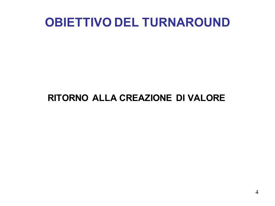 4 OBIETTIVO DEL TURNAROUND RITORNO ALLA CREAZIONE DI VALORE