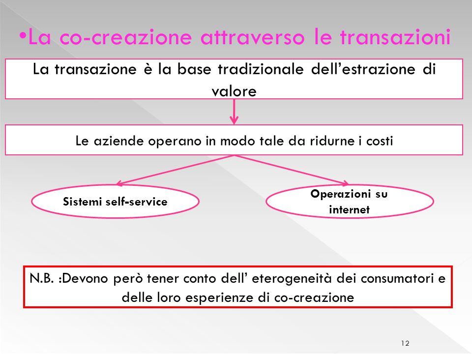 12 La co-creazione attraverso le transazioni La transazione è la base tradizionale dellestrazione di valore Le aziende operano in modo tale da ridurne i costi Sistemi self-service Operazioni su internet N.B.