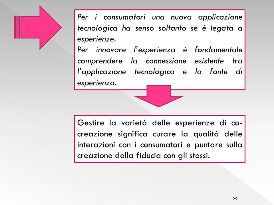 29 Per i consumatori una nuova applicazione tecnologica ha senso soltanto se è legata a esperienze.
