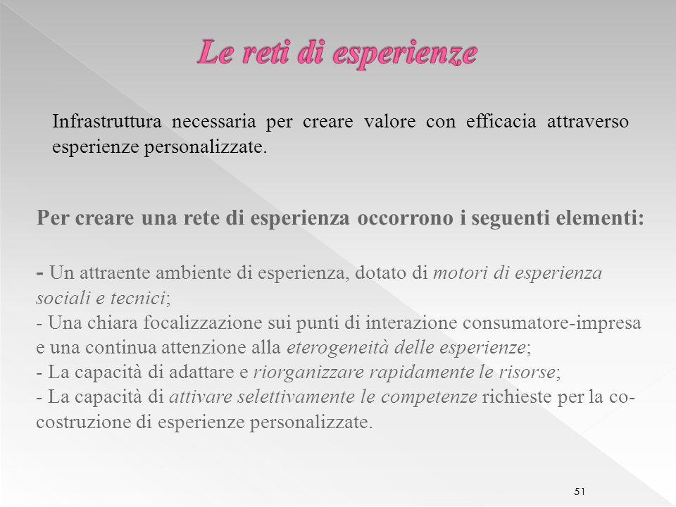 51 Infrastruttura necessaria per creare valore con efficacia attraverso esperienze personalizzate.