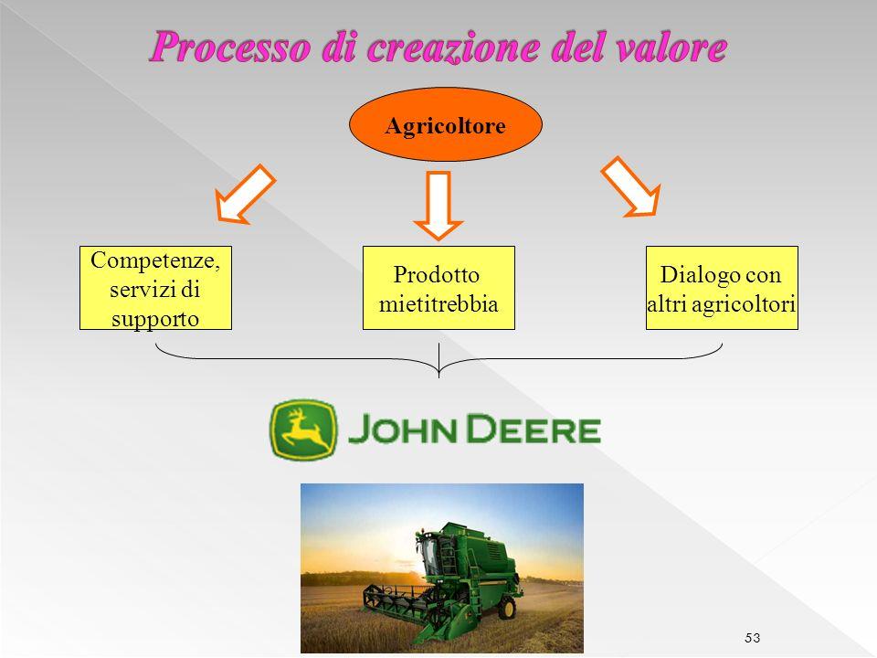 53 Agricoltore Competenze, servizi di supporto Dialogo con altri agricoltori Prodotto mietitrebbia