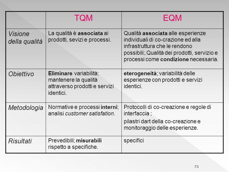 73 TQMEQM Visione della qualità La qualità è associata ai prodotti, sevizi e processi.