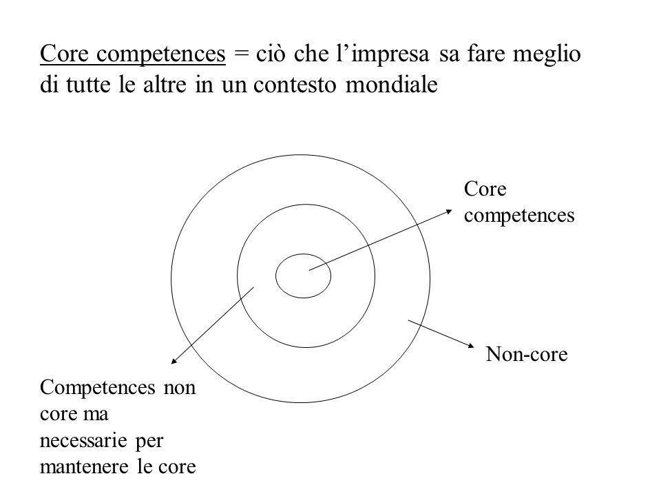 Core competences = ciò che limpresa sa fare meglio di tutte le altre in un contesto mondiale Core competences Competences non core ma necessarie per mantenere le core Non-core