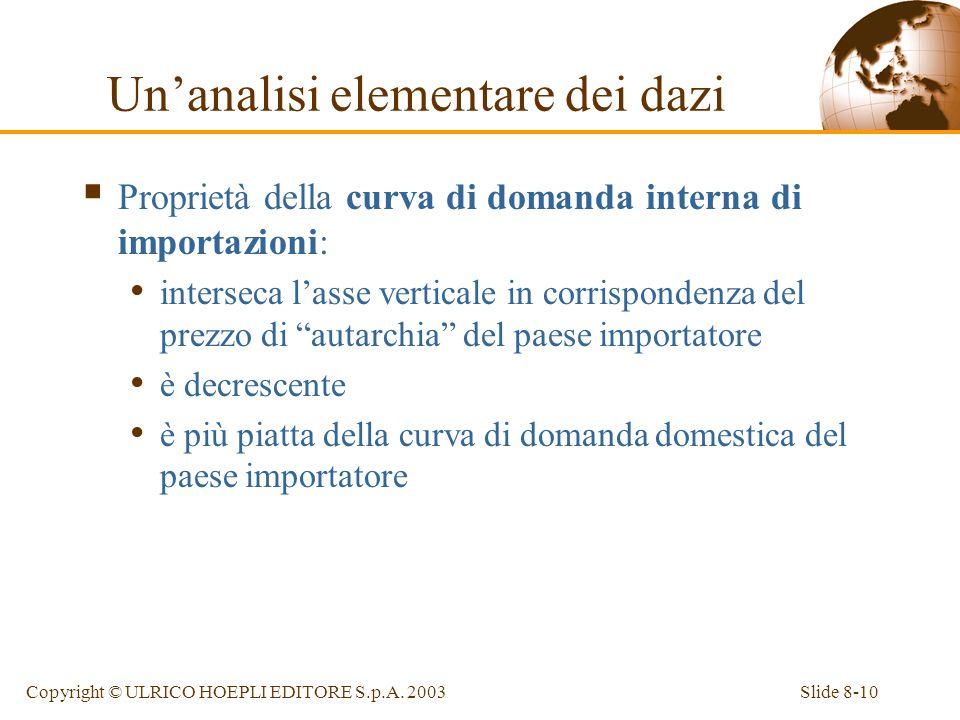 Slide 8-10Copyright © ULRICO HOEPLI EDITORE S.p.A. 2003 Proprietà della curva di domanda interna di importazioni: interseca lasse verticale in corrisp