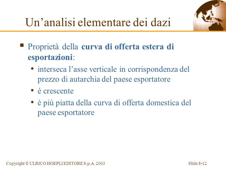 Slide 8-12Copyright © ULRICO HOEPLI EDITORE S.p.A. 2003 Proprietà della curva di offerta estera di esportazioni: interseca lasse verticale in corrispo