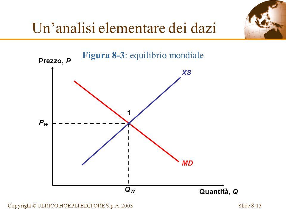 Slide 8-13Copyright © ULRICO HOEPLI EDITORE S.p.A. 2003 Figura 8-3: equilibrio mondiale XS Prezzo, P Quantità, Q MD PWPW QWQW 1 Unanalisi elementare d