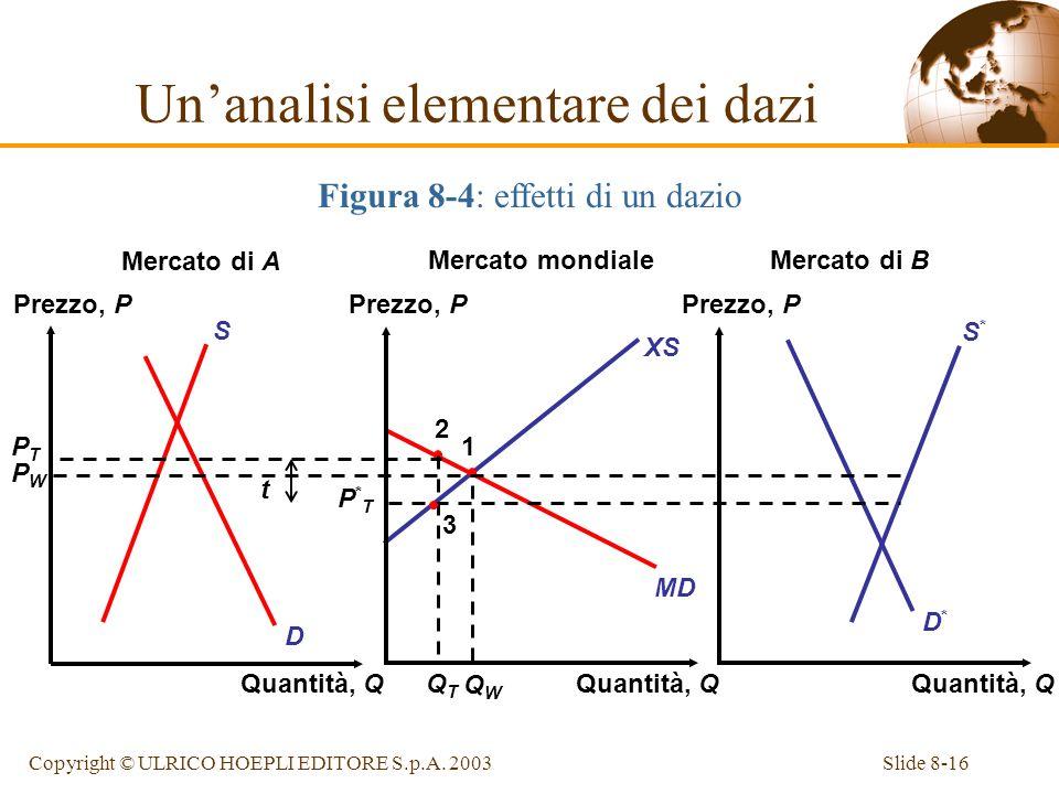 Slide 8-16Copyright © ULRICO HOEPLI EDITORE S.p.A. 2003 XS PTPT MD D*D* S*S* D S PWPW 2 QTQT 1 QWQW Unanalisi elementare dei dazi Figura 8-4: effetti