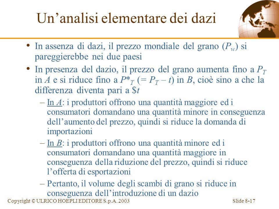Slide 8-17Copyright © ULRICO HOEPLI EDITORE S.p.A. 2003 In assenza di dazi, il prezzo mondiale del grano (P w ) si pareggierebbe nei due paesi In pres