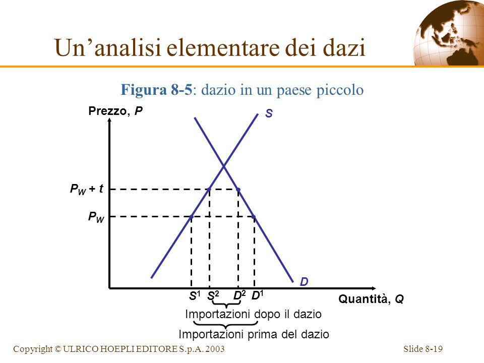 Slide 8-19Copyright © ULRICO HOEPLI EDITORE S.p.A. 2003 Figura 8-5: dazio in un paese piccolo S Prezzo, P Quantità, Q D P W + t PWPW Importazioni dopo
