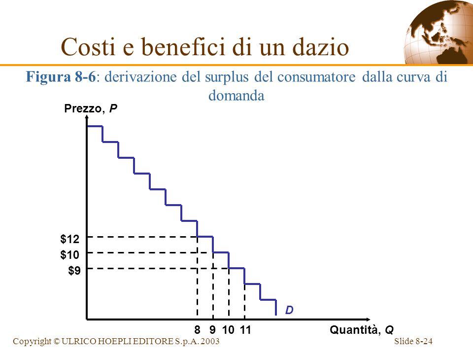 Slide 8-24Copyright © ULRICO HOEPLI EDITORE S.p.A. 2003 8 $12 9 $10 10 $9 11 D Figura 8-6: derivazione del surplus del consumatore dalla curva di doma