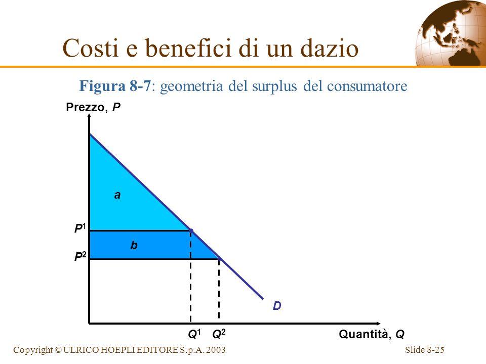 Slide 8-25Copyright © ULRICO HOEPLI EDITORE S.p.A. 2003 Figura 8-7: geometria del surplus del consumatore Costi e benefici di un dazio a b P1P1 P2P2 D