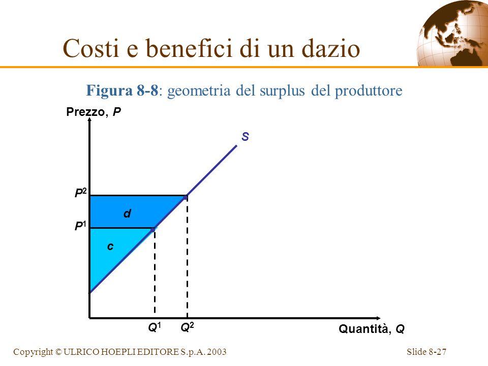 Slide 8-27Copyright © ULRICO HOEPLI EDITORE S.p.A. 2003 Figura 8-8: geometria del surplus del produttore Costi e benefici di un dazio d c P2P2 P1P1 S