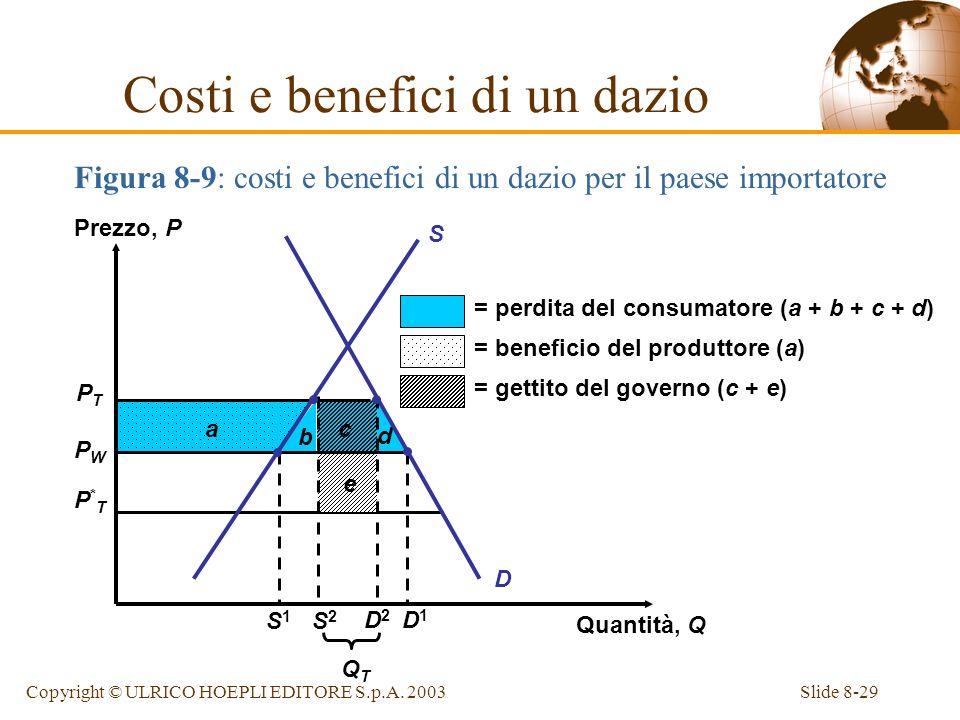 Slide 8-29Copyright © ULRICO HOEPLI EDITORE S.p.A. 2003 Figura 8-9: costi e benefici di un dazio per il paese importatore Costi e benefici di un dazio