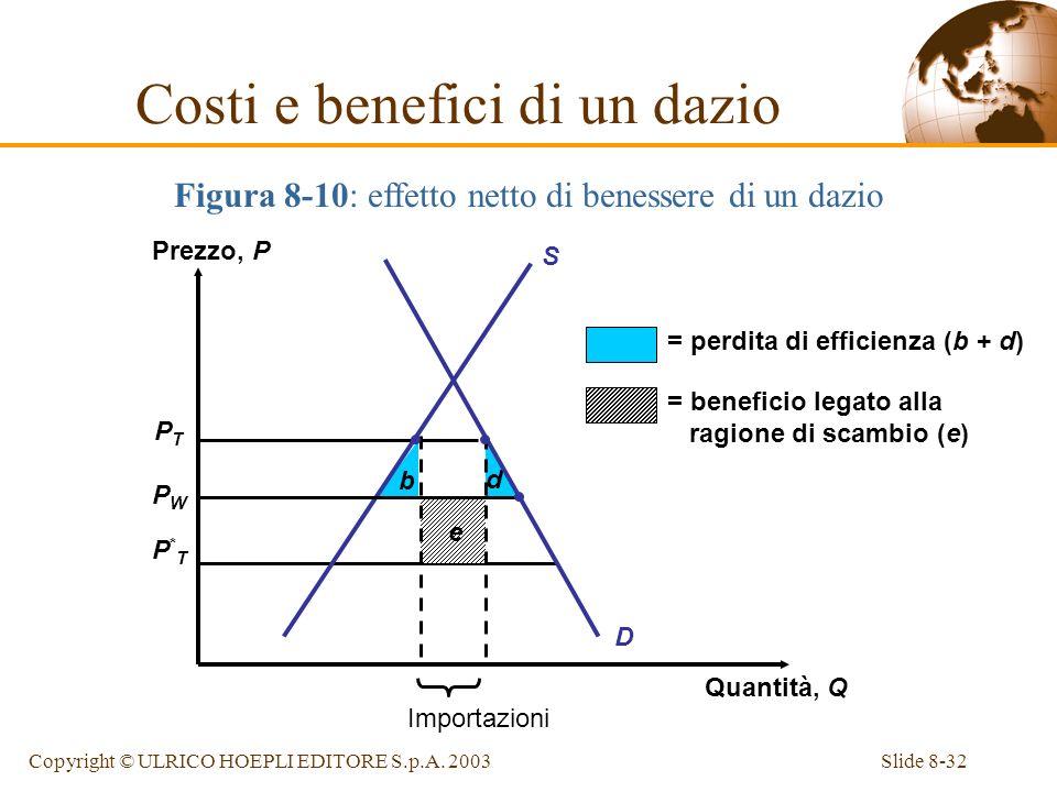 Slide 8-32Copyright © ULRICO HOEPLI EDITORE S.p.A. 2003 Figura 8-10: effetto netto di benessere di un dazio PTPT PWPW P*TP*T b d e D = perdita di effi