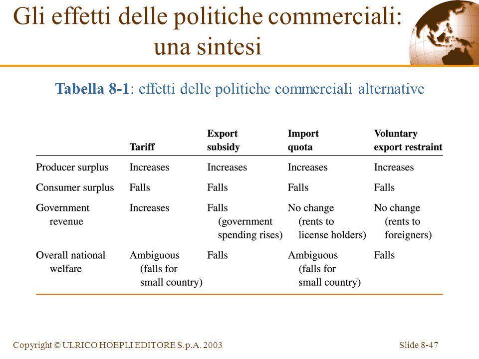 Slide 8-47Copyright © ULRICO HOEPLI EDITORE S.p.A. 2003 Gli effetti delle politiche commerciali: una sintesi Tabella 8-1: effetti delle politiche comm