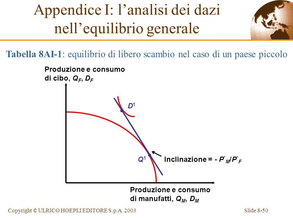 Slide 8-50Copyright © ULRICO HOEPLI EDITORE S.p.A. 2003 Tabella 8AI-1: equilibrio di libero scambio nel caso di un paese piccolo Appendice I: lanalisi