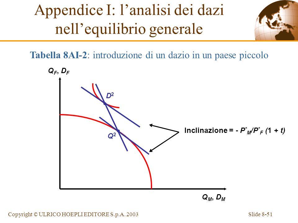 Slide 8-51Copyright © ULRICO HOEPLI EDITORE S.p.A. 2003 Q F, D F Q M, D M Q2Q2 D2D2 Inclinazione = - P * M /P * F (1 + t) Tabella 8AI-2: introduzione