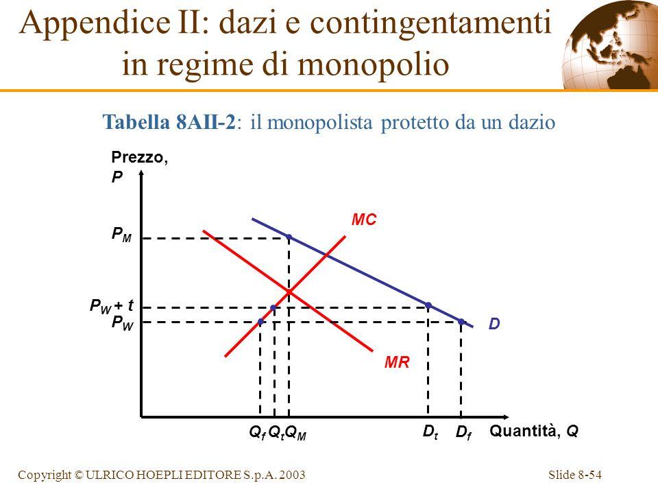Slide 8-54Copyright © ULRICO HOEPLI EDITORE S.p.A. 2003 D Appendice II: dazi e contingentamenti in regime di monopolio Tabella 8AII-2: il monopolista