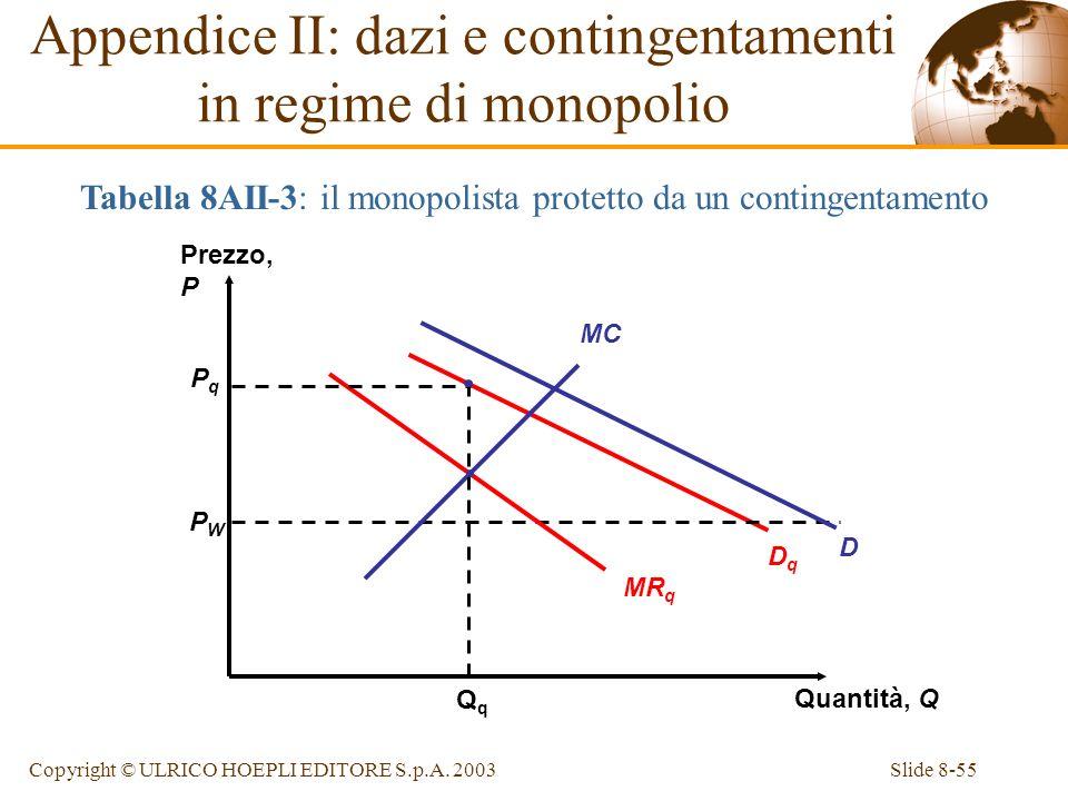 Slide 8-55Copyright © ULRICO HOEPLI EDITORE S.p.A. 2003 Prezzo, P Quantità, Q PWPW PqPq Appendice II: dazi e contingentamenti in regime di monopolio T