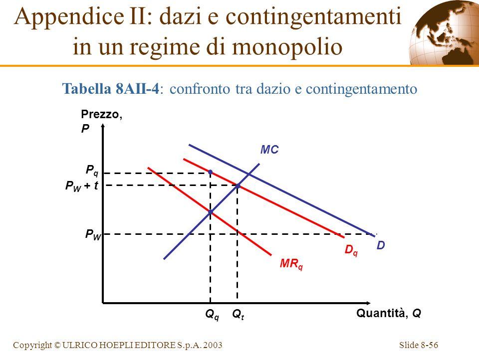 Slide 8-56Copyright © ULRICO HOEPLI EDITORE S.p.A. 2003 Prezzo, P Quantità, Q PWPW PqPq P W + t Appendice II: dazi e contingentamenti in un regime di