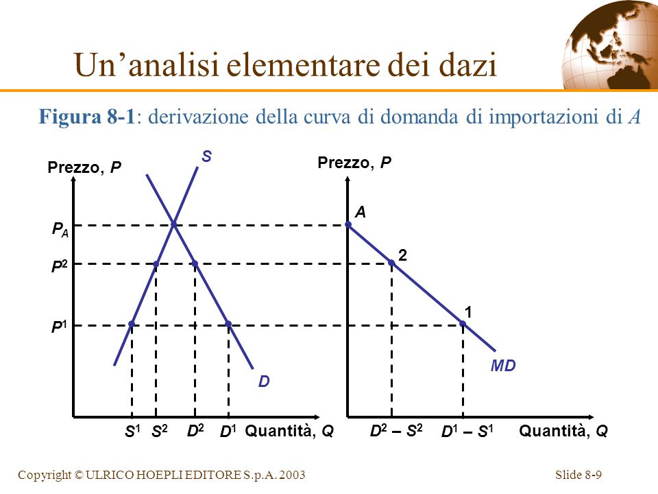 Slide 8-9Copyright © ULRICO HOEPLI EDITORE S.p.A. 2003 Quantità, Q Prezzo, P Quantità, Q MD D S A PAPA P2P2 P1P1 S2S2 D2D2 D 2 – S 2 2 S1S1 D1D1 D 1 –