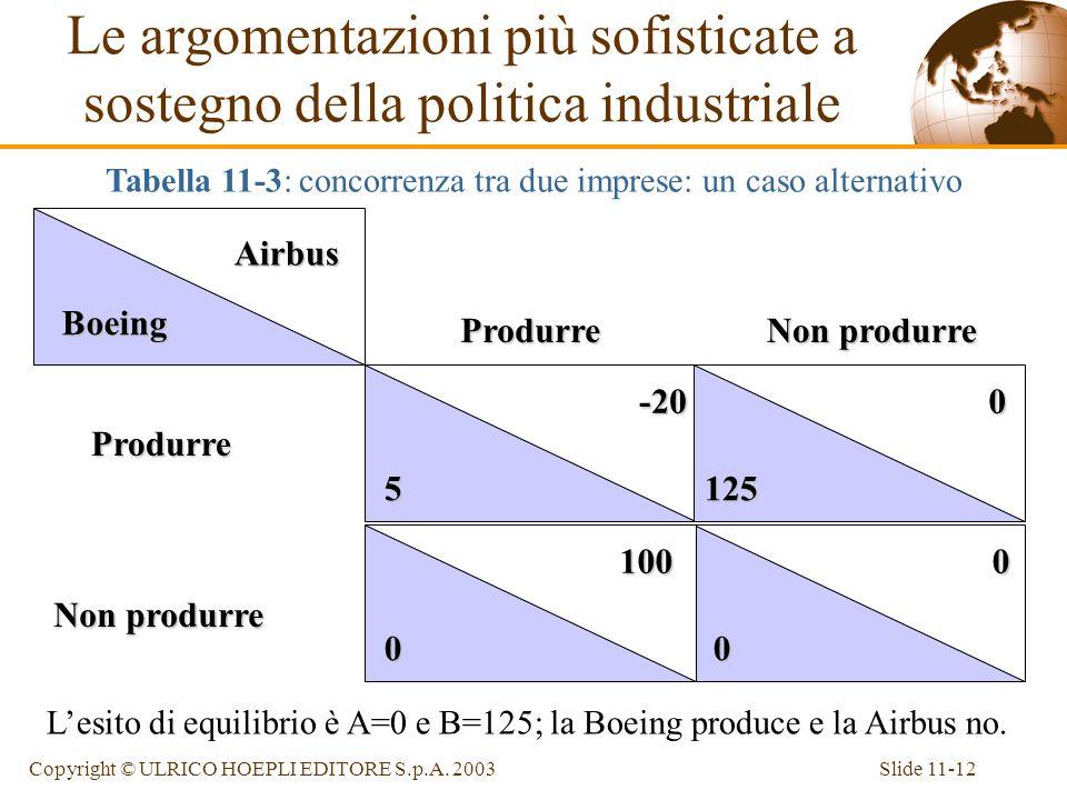 Slide 11-12Copyright © ULRICO HOEPLI EDITORE S.p.A. 2003 Airbus Boeing -20 5 0 0 0 125 0 100 Non produrre Lesito di equilibrio è A=0 e B=125; la Boein