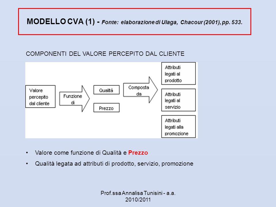 MODELLO CVA (1) - Fonte: elaborazione di Ulaga, Chacour (2001), pp. 533. COMPONENTI DEL VALORE PERCEPITO DAL CLIENTE Valore come funzione di Qualità e