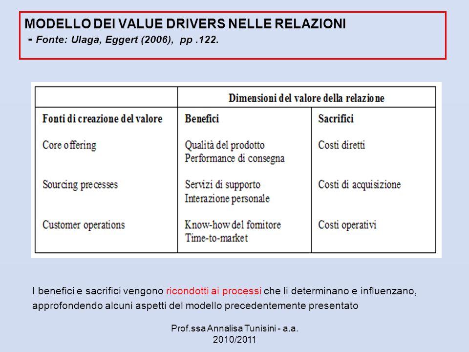 MODELLO DEI VALUE DRIVERS NELLE RELAZIONI - Fonte: Ulaga, Eggert (2006), pp.122. I benefici e sacrifici vengono ricondotti ai processi che li determin