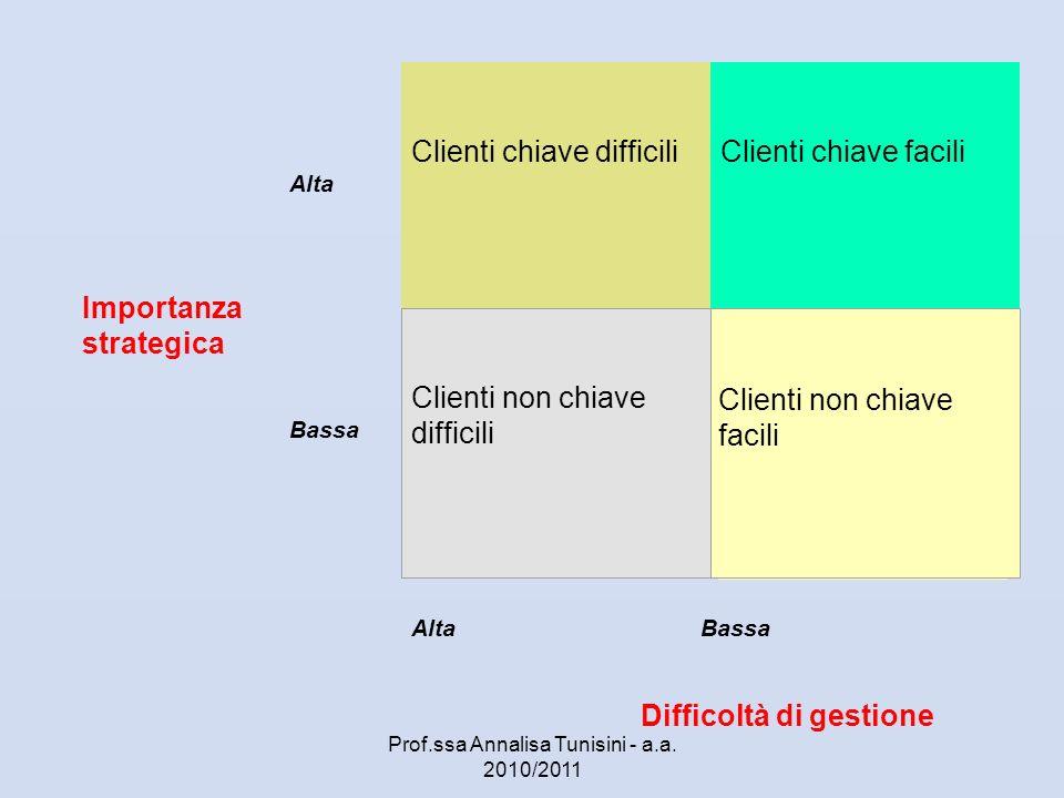 Alta Clienti chiave difficili Clienti chiave facili Bassa Alta Bassa Clienti non chiave difficili Clienti non chiave facili Importanza strategica Diff