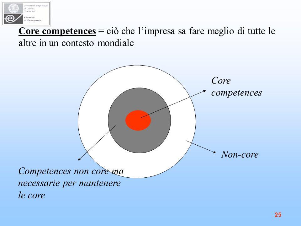 25 Core competences = ciò che limpresa sa fare meglio di tutte le altre in un contesto mondiale Core competences Competences non core ma necessarie per mantenere le core Non-core