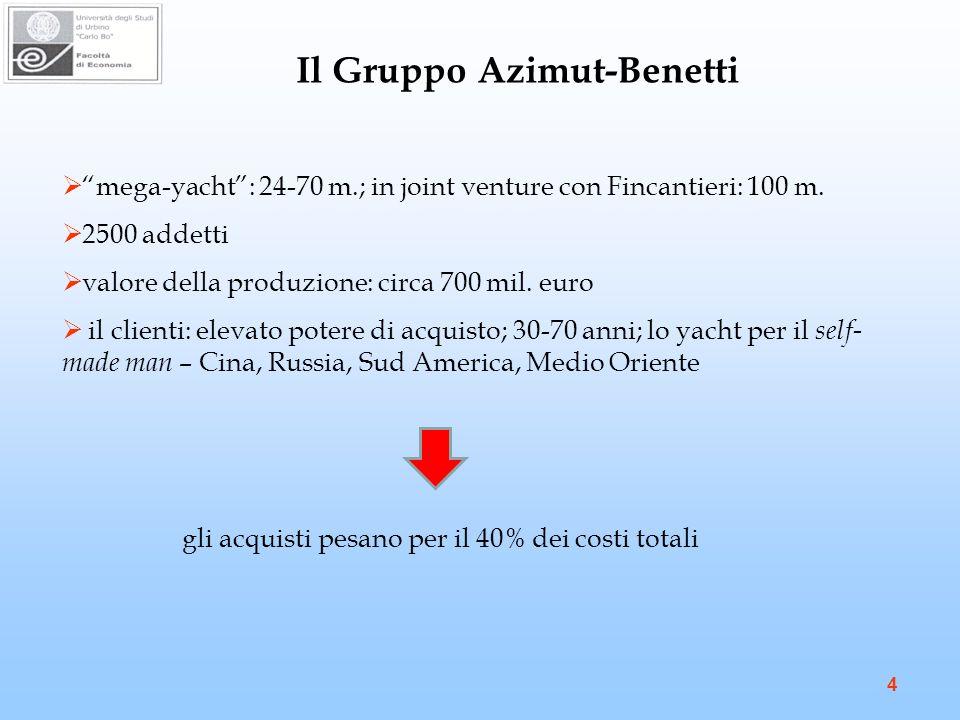 4 Il Gruppo Azimut-Benetti mega-yacht: 24-70 m.; in joint venture con Fincantieri: 100 m.