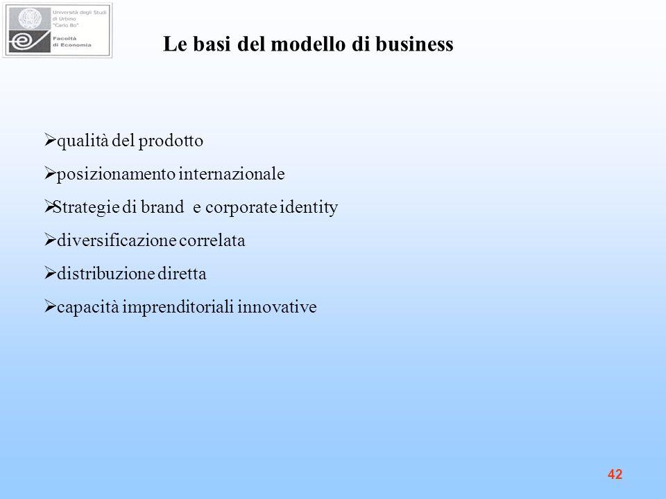 42 Le basi del modello di business qualità del prodotto posizionamento internazionale Strategie di brand e corporate identity diversificazione correlata distribuzione diretta capacità imprenditoriali innovative