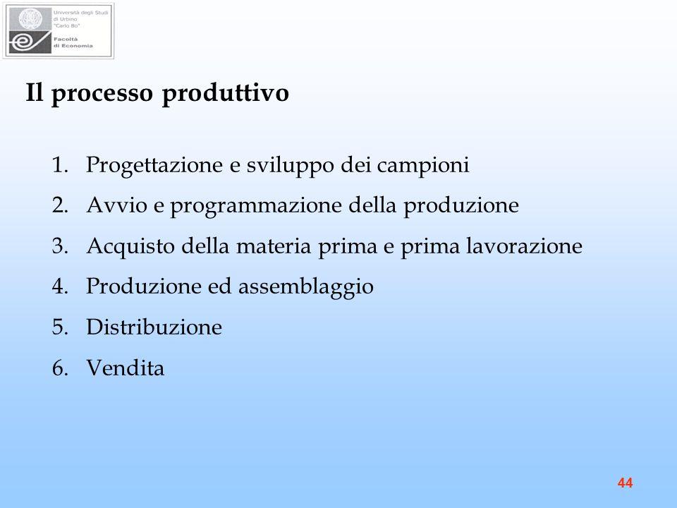 44 Il processo produttivo 1.Progettazione e sviluppo dei campioni 2.Avvio e programmazione della produzione 3.Acquisto della materia prima e prima lavorazione 4.Produzione ed assemblaggio 5.Distribuzione 6.Vendita